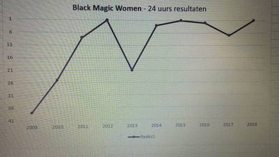 24-uurs-black-magic-woman
